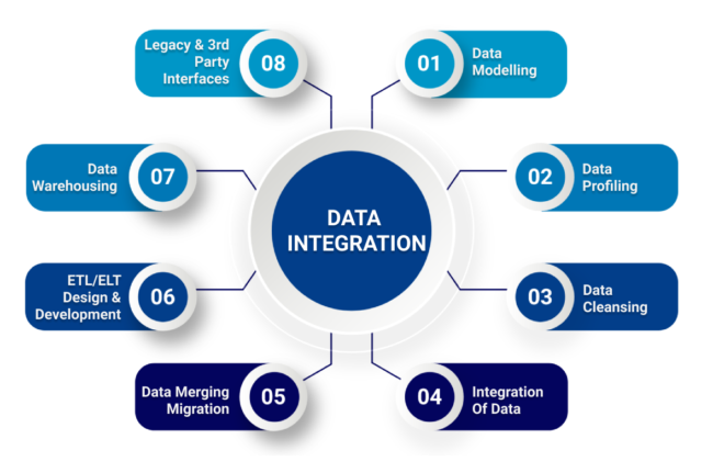 Infographics of Data Integration Services