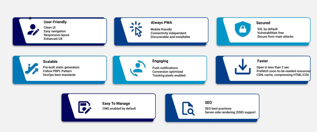 Metricoid Modern Requirement for Onlline marketplace platform infographics